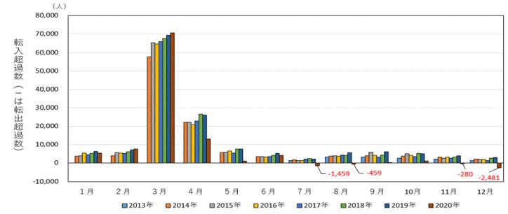 datareport-2021tokyo-popu1