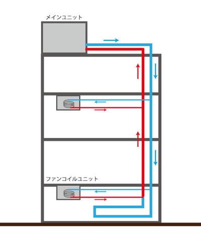 ファンコイルユニット水の循環イメージ