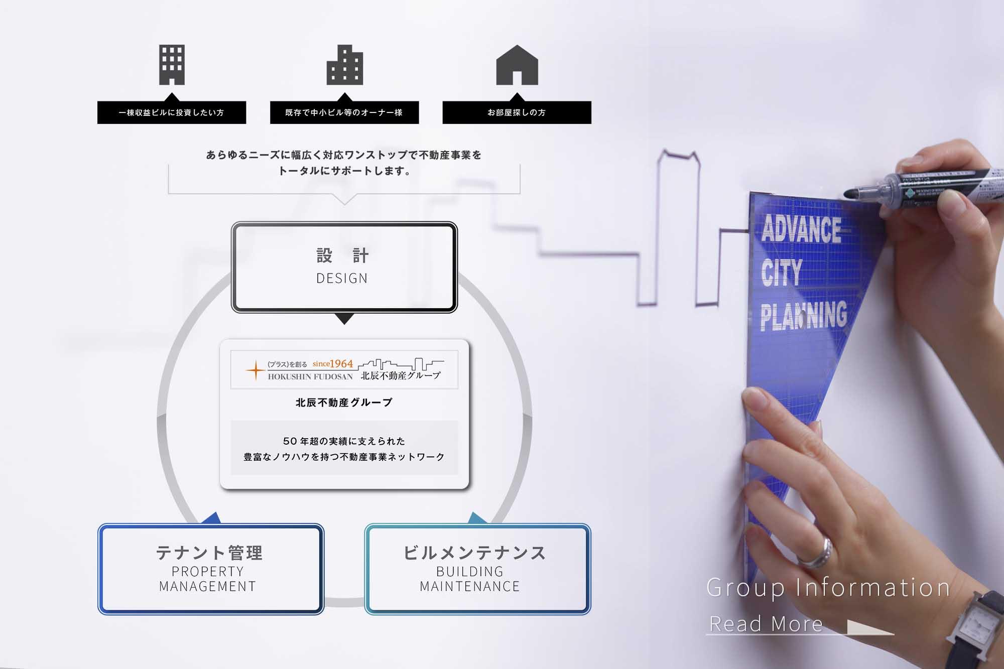 北辰不動産グループのトータルサポート図