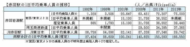 赤羽駅の1日平均乗車人員の推移